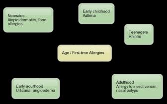 allergymindmap.png