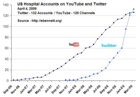 hospital_twitter_youtube_2009_04_04