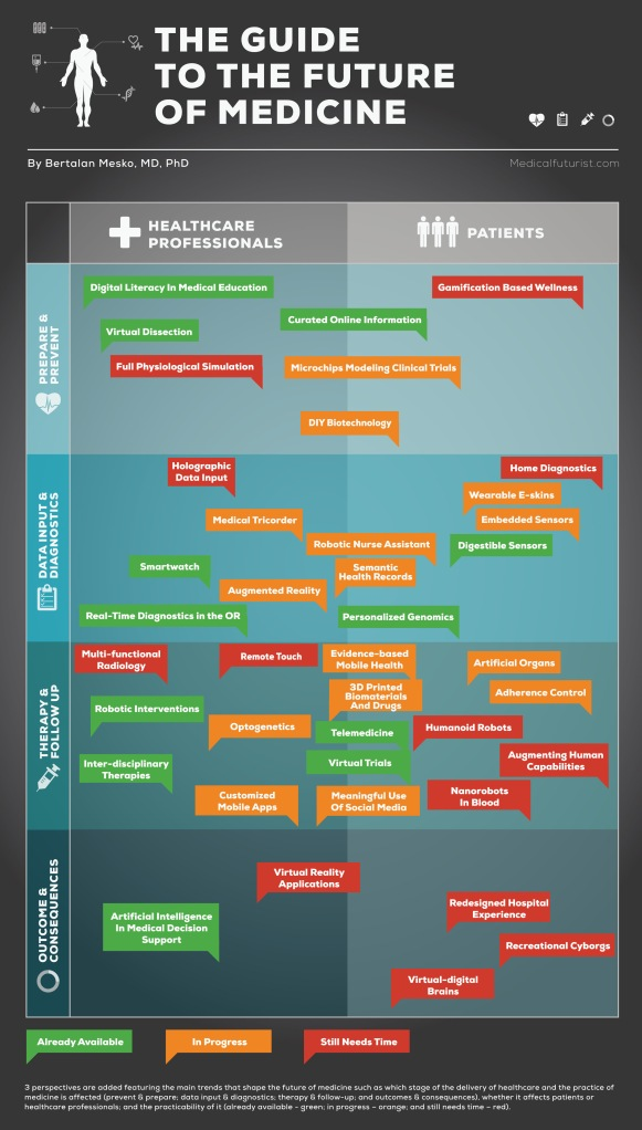 Guide to the Future of Medicine Infographic