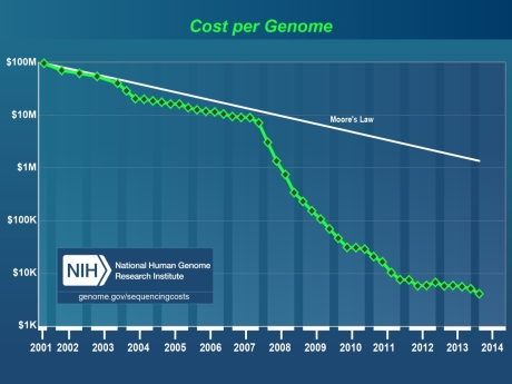 Cost of genome sequencing.