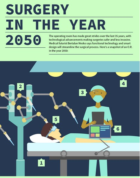 Surgery in the Year 2050: Infographic